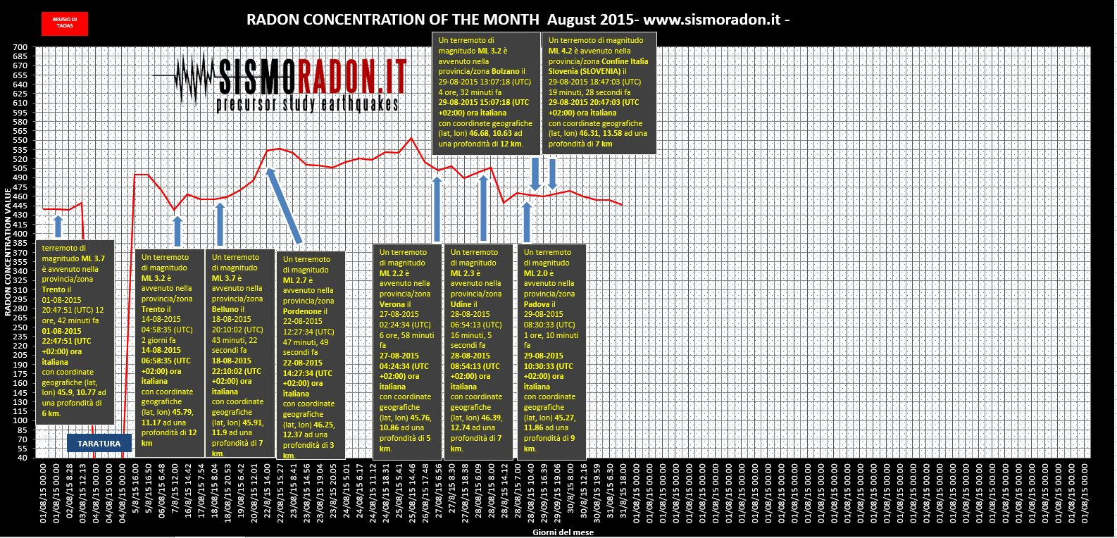 Grafico Radon Agosto  2015 Ponte nelle Alpi