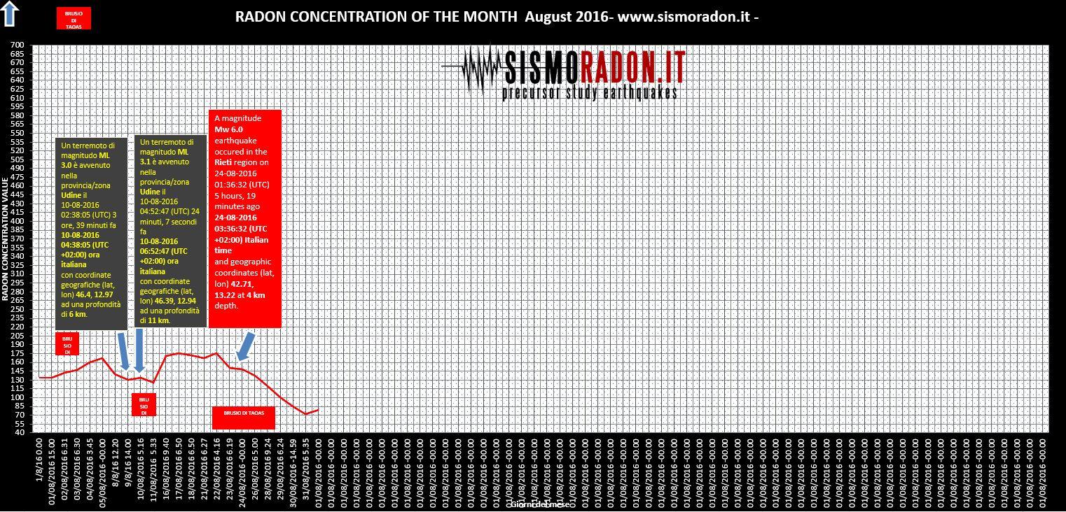 Grafico Radon AGOSTO 2016 Ponte nelle Alpi