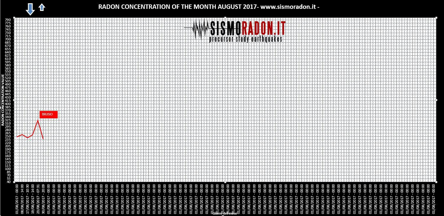 Grafico Radon AGOSTO 2017 Ponte nelle Alpi
