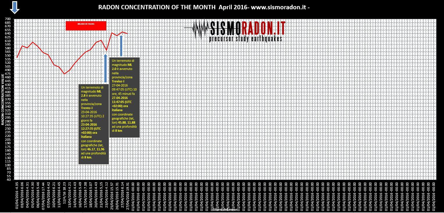 Grafico Radon APRILE 2016  Ponte nelle Alpi