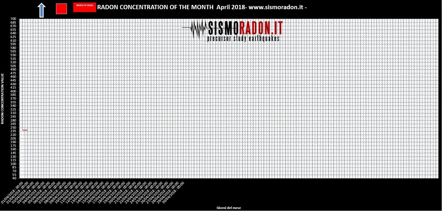 Grafico Radon APRILE 2018 Ponte nelle Alpi