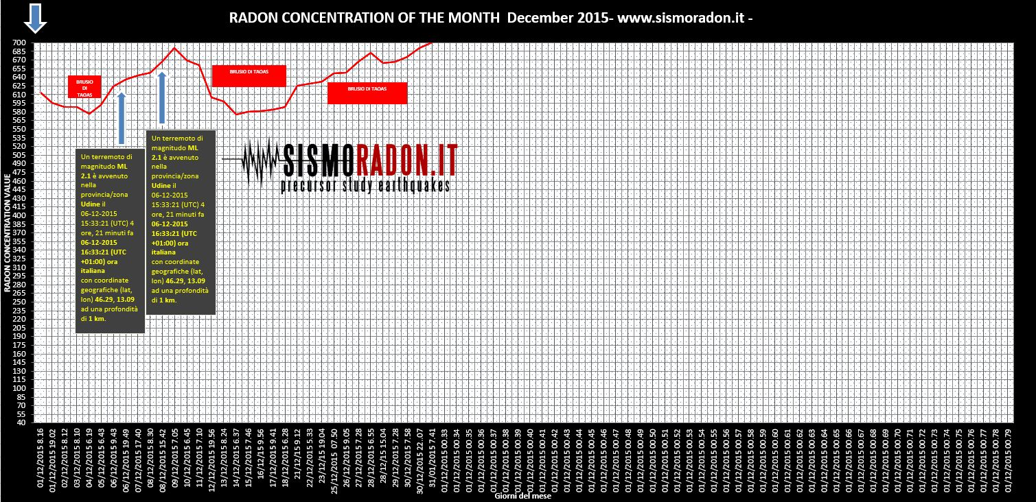 Grafico Radon DICEMBREE 2015 Ponte nelle Alpi