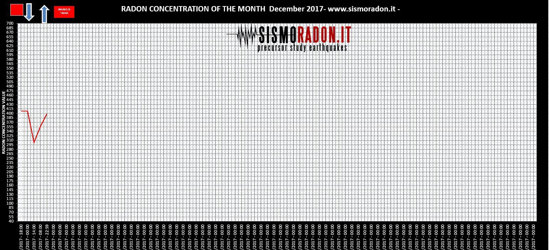 Grafico Radon DICEMBRE 2017 Ponte nelle Alpi