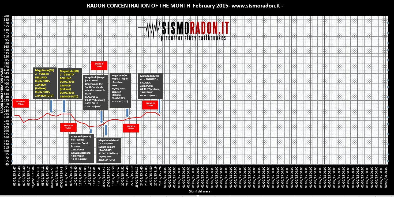 Grafico Radon Febbraio  2015 Ponte nelle Alpi
