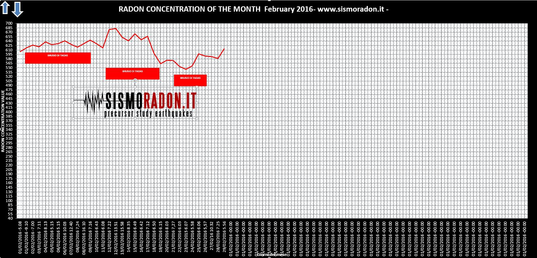 Grafico Radon FEBBRAIO 2016 Ponte nelle Alpi