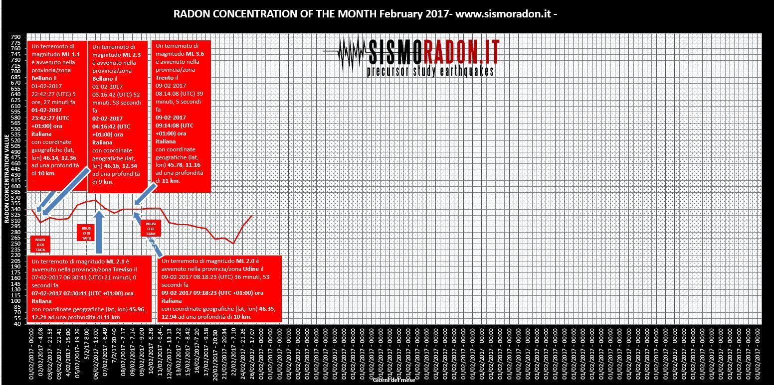 Grafico Radon FEBBRAIO 2017 Ponte nelle Alpi