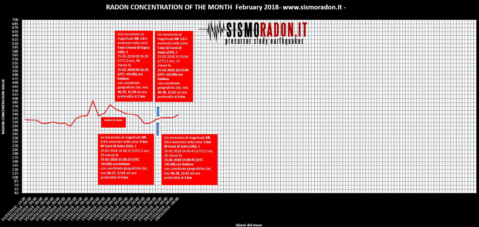 Grafico Radon FEBBRAIO 2018 Ponte nelle Alpi