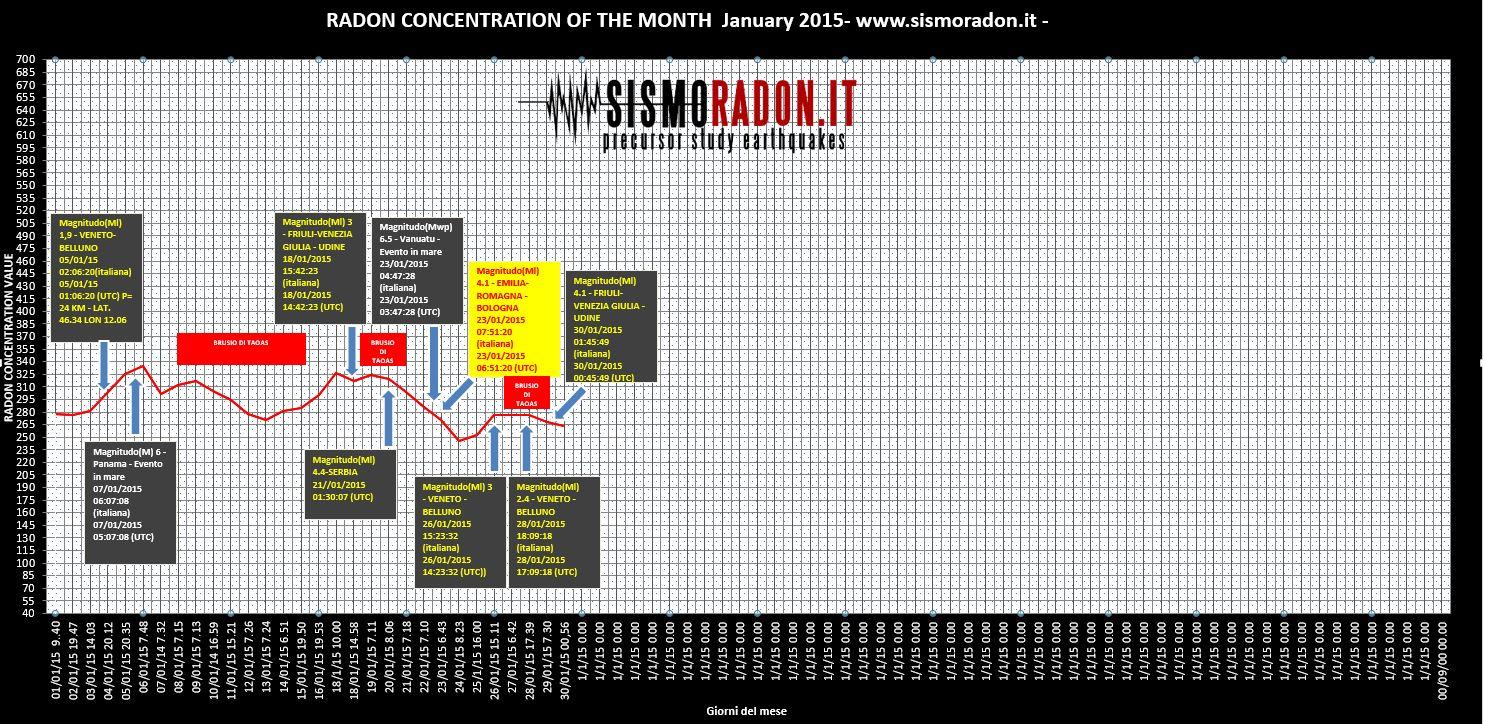 Grafico Radon Gennaio  2015 Ponte nelle Alpi