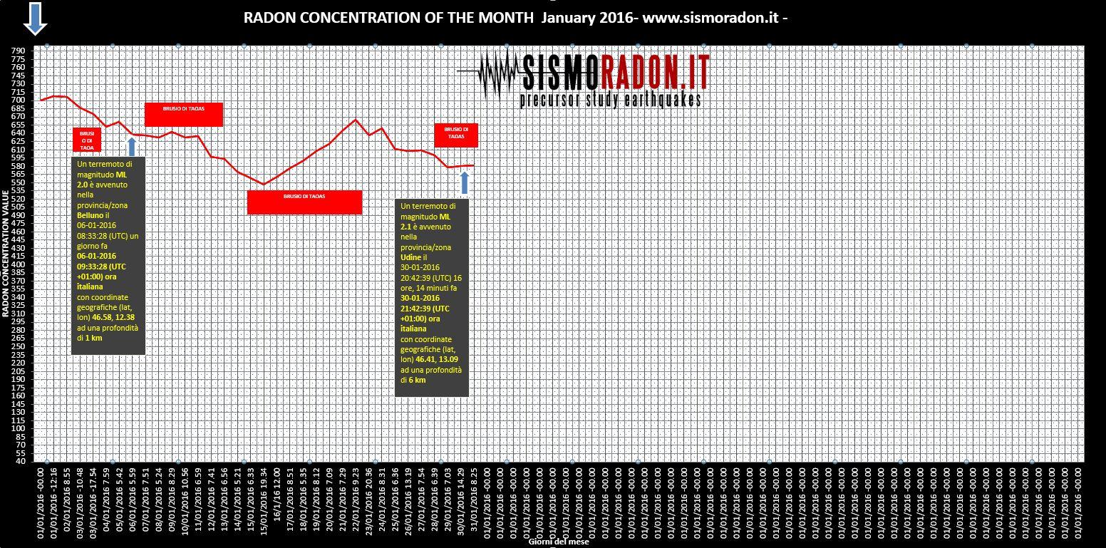 Grafico Radon GENNAIO 2016 Ponte nelle Alpi