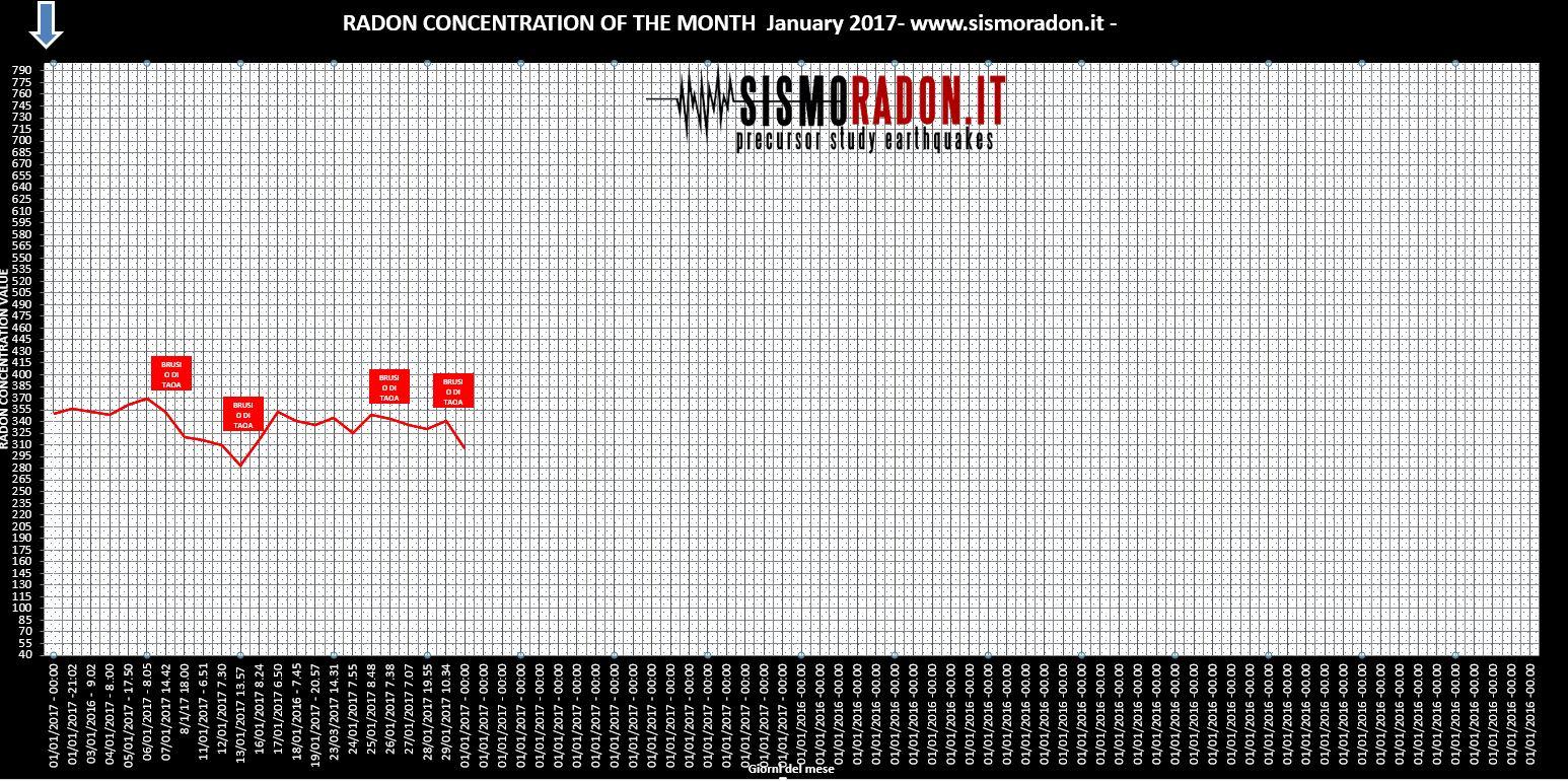 Grafico Radon GENNAIO 2017  Ponte nelle Alpi