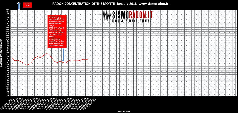 Grafico Radon DICEMBRE 2018 Ponte nelle Alpi