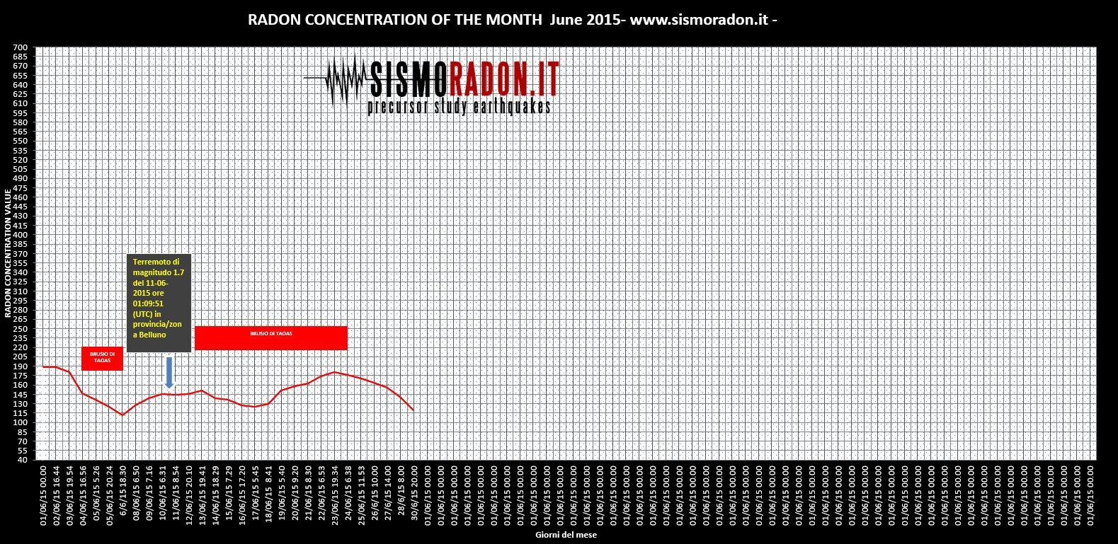 Grafico Radon giugno  2015 Ponte nelle Alpi