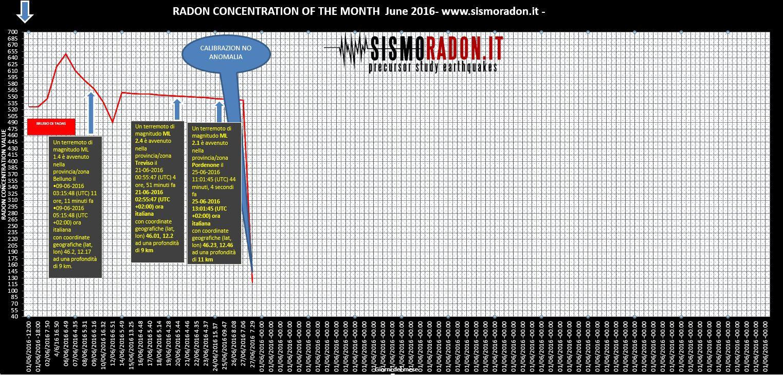 Grafico Radon GIUGNO 2016 Ponte nelle Alpi