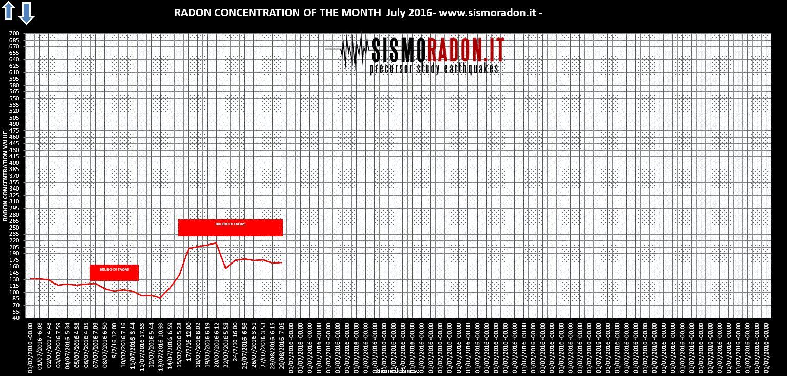 Grafico Radon LUGLIO 2016 Ponte nelle Alpi