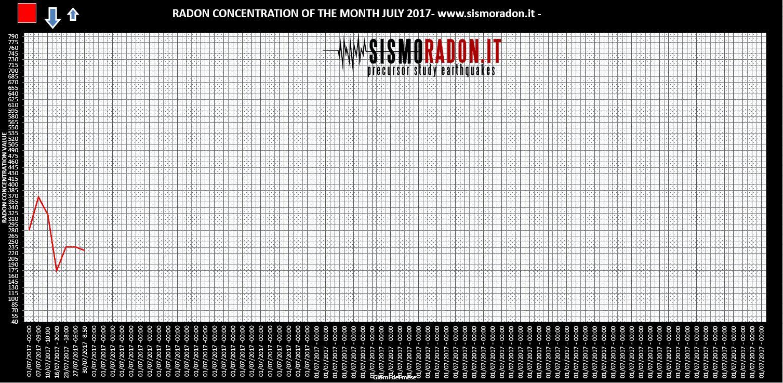 Grafico Radon LUGLIO 2017 Ponte nelle Alpi
