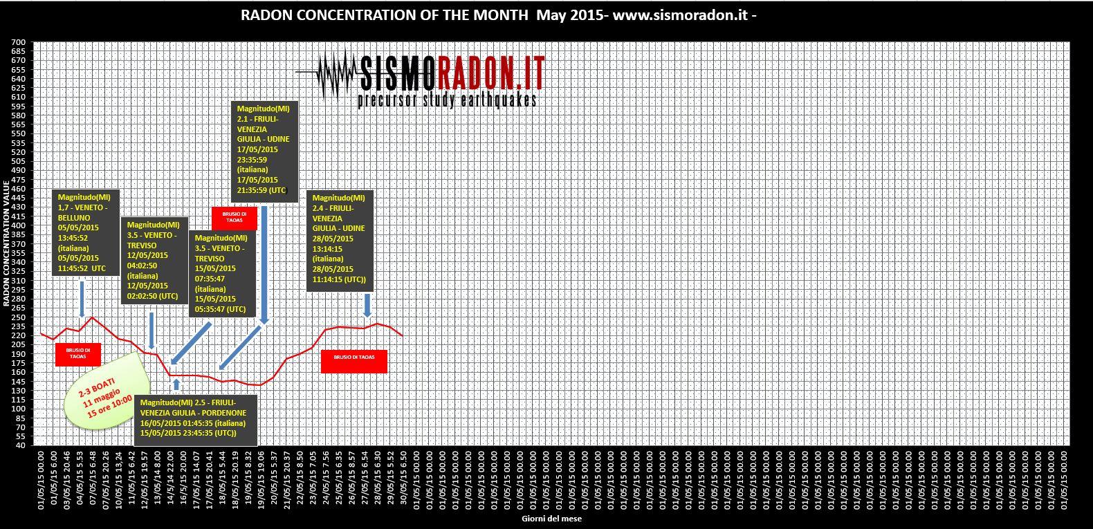 Grafico Radon maggio 2015 Ponte nelle Alpi