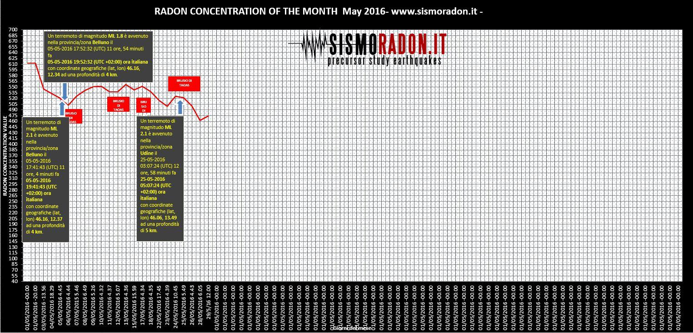Grafico Radon MAGGIO 2016 Ponte nelle Alpi