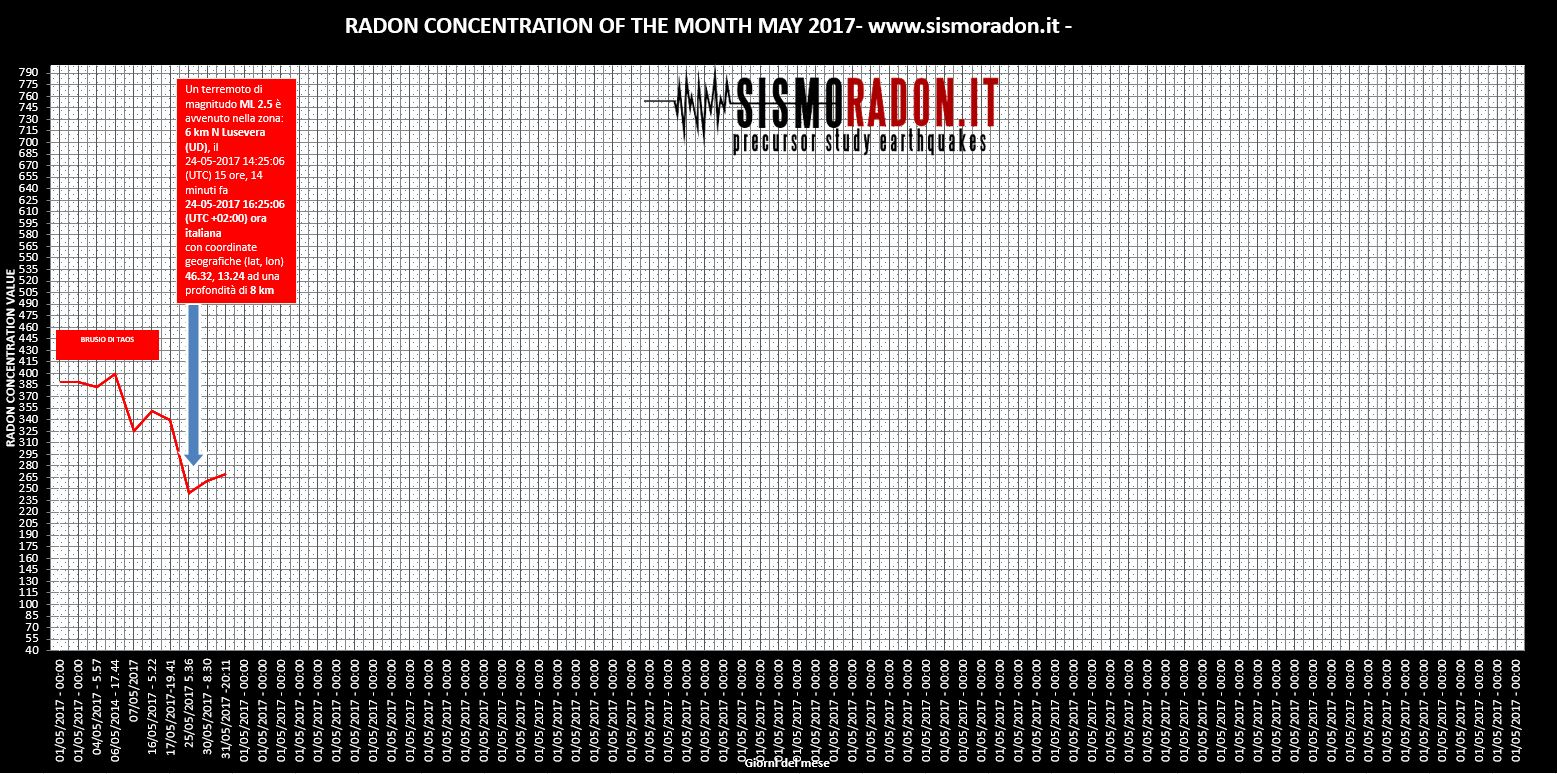 Grafico Radon MAGGIO 2017 Ponte nelle Alpi