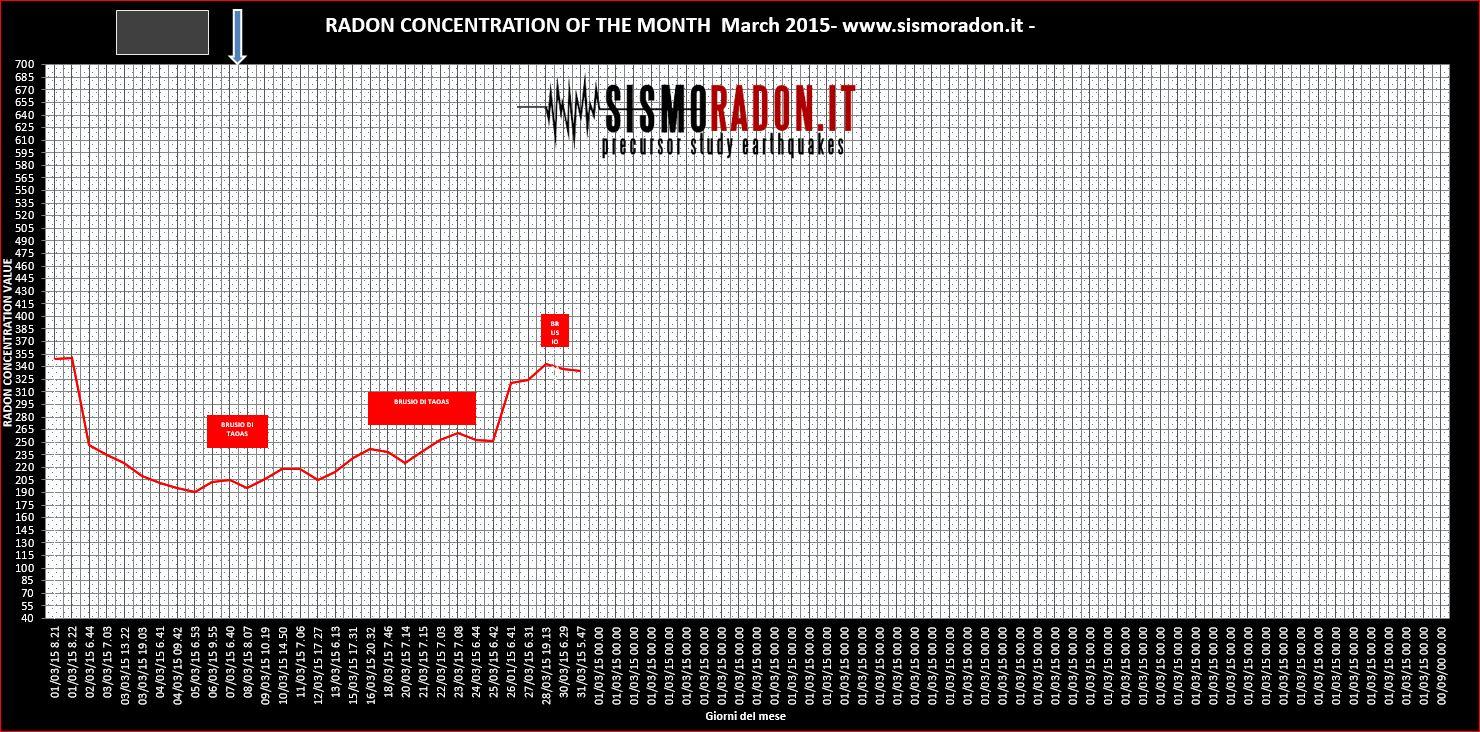 Grafico Radon Marzo 2015 Ponte nelle Alpi