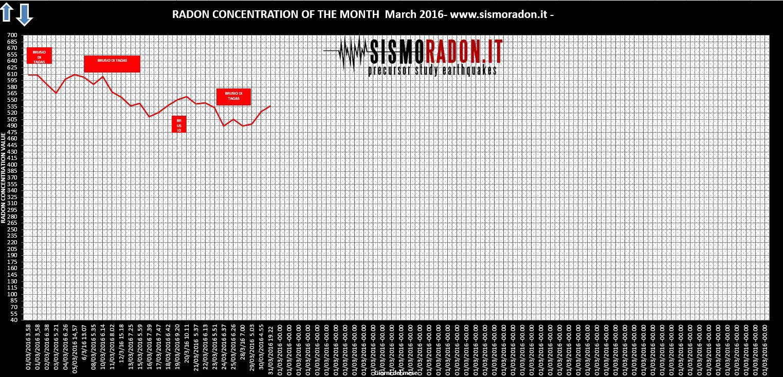 Grafico Radon MARZO 2016 Ponte nelle Alpi