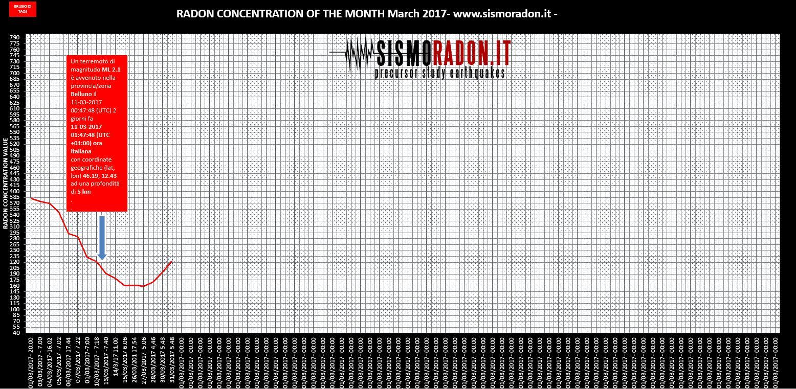 Grafico Radon MARZO 2017 Ponte nelle Alpi