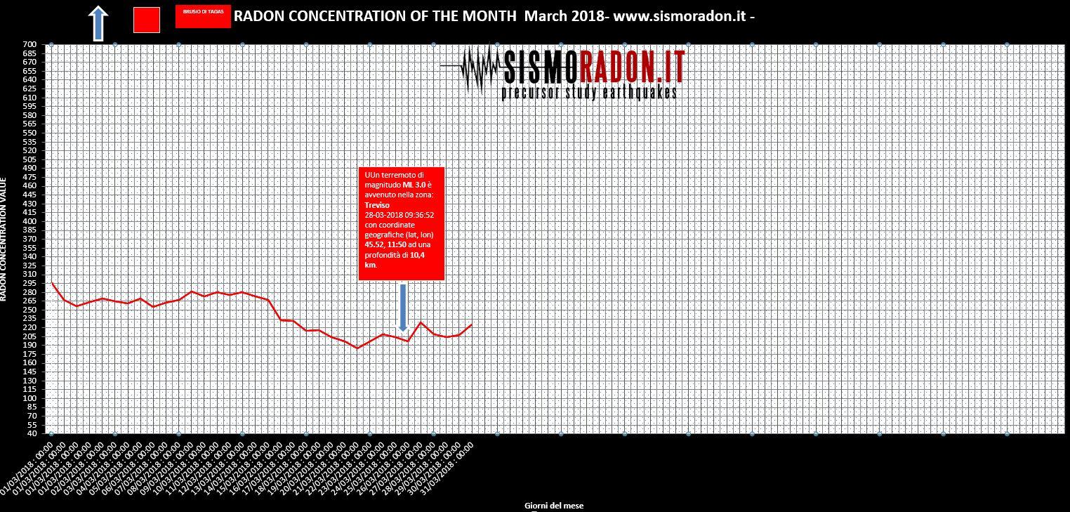 Grafico Radon MARZO 2018 Ponte nelle Alpi