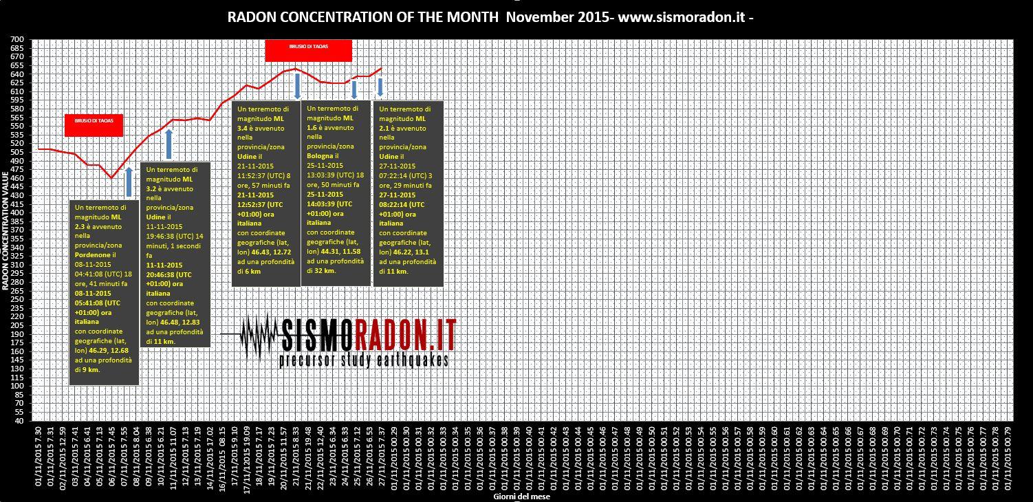 Grafico Radon NOVEMBRE 2015 Ponte nelle Alpi