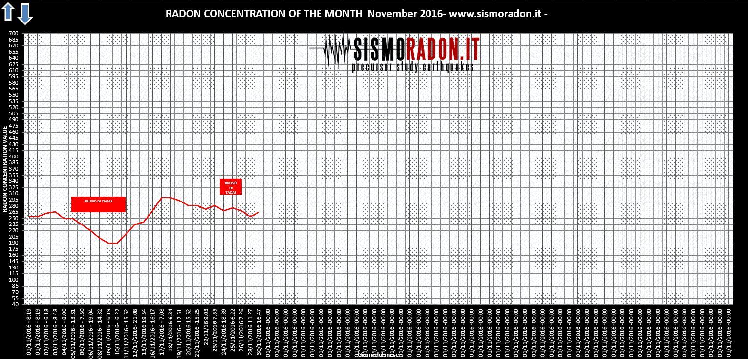 Grafico Radon NOVEMBRE 2016 Ponte nelle Alpi