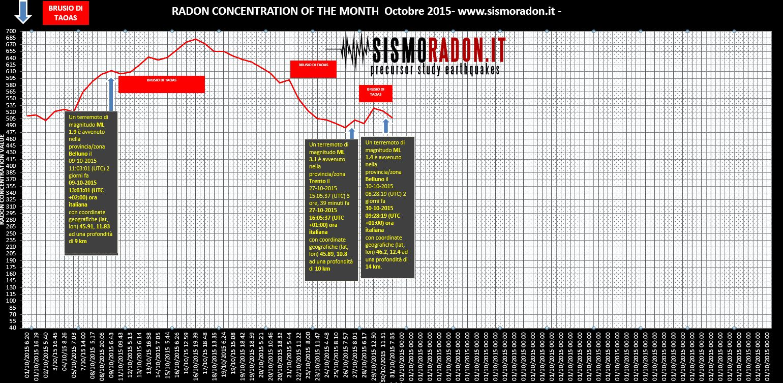 Grafico Radon OTTOBRE  2015 Ponte nelle Alpi