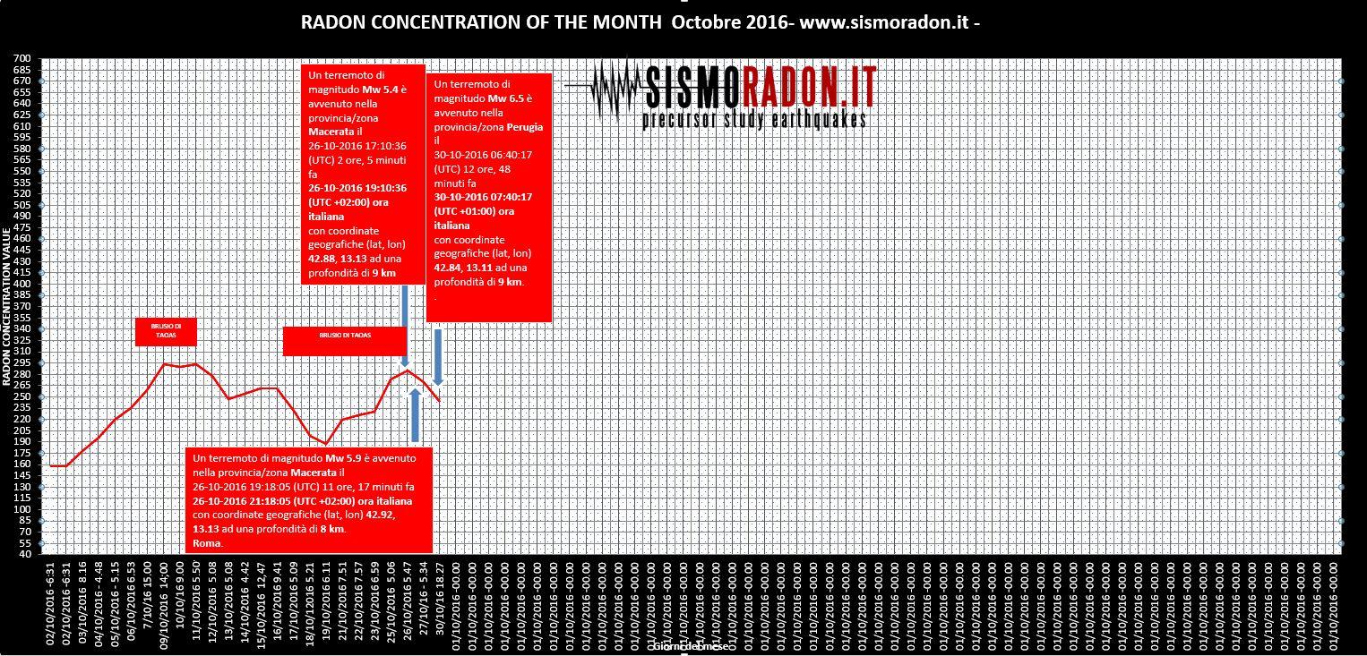 Grafico Radon OTTOBRE 2016 Ponte nelle Alpi