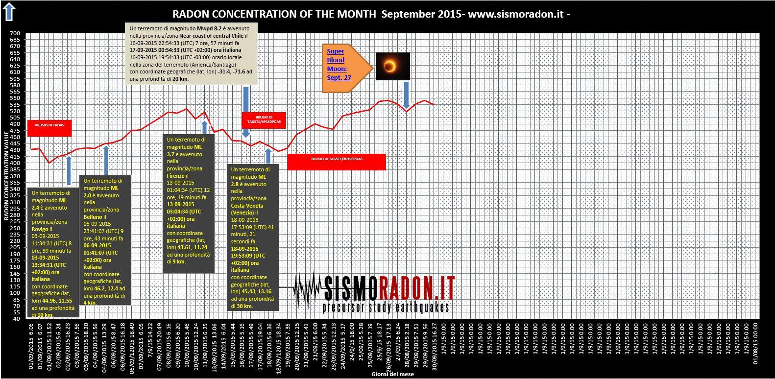 Grafico Radon SETTEMBRE  2015 Ponte nelle Alpi