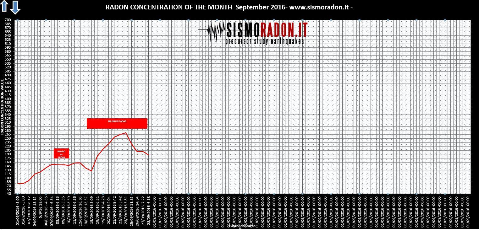 Grafico Radon SETTEMBRE 2016 Ponte nelle Alpi