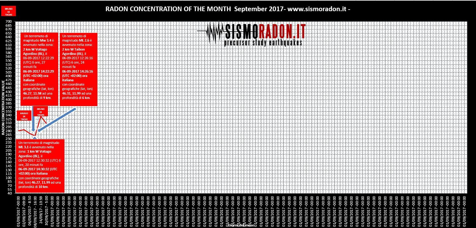 Grafico Radon SETTEMBRE 2017 Ponte nelle Alpi